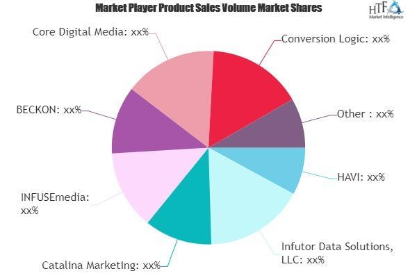 Big Data Marketing Market