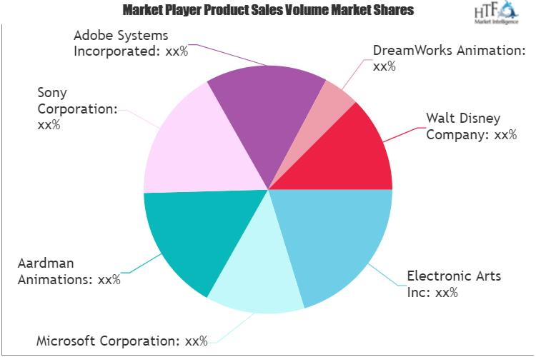 Mobile, PC and Console Gaming and Animation Market