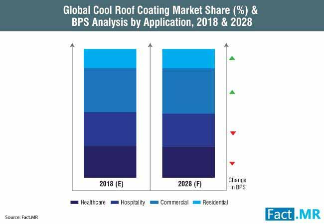 Water-Based Roof Coating