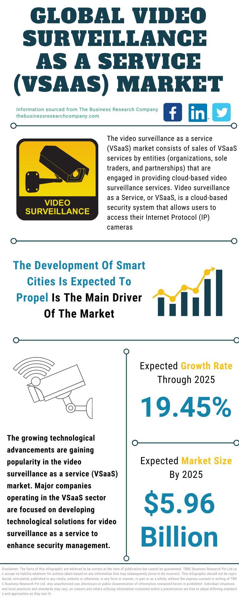 Video Surveillance As A Service (VSaaS) Market