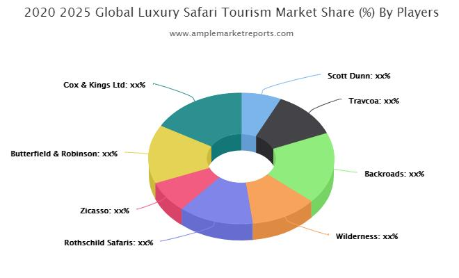 Luxury Safari Tourism Market