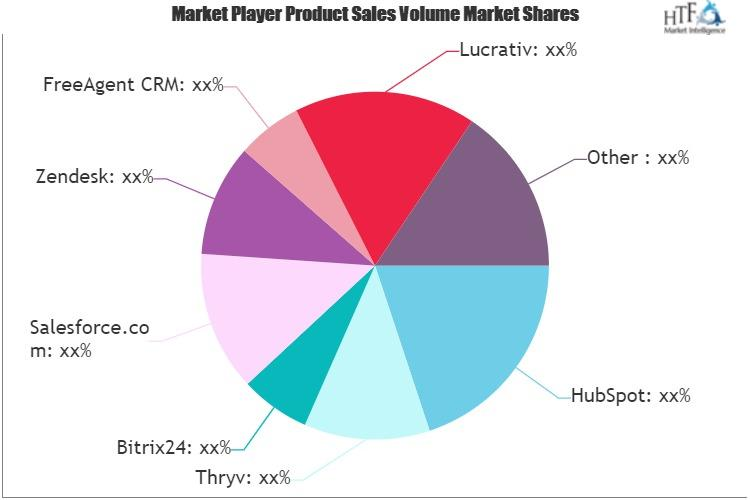 Quality Management System Software Market