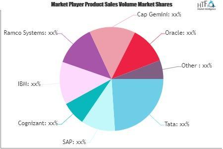 BFSI Software Market