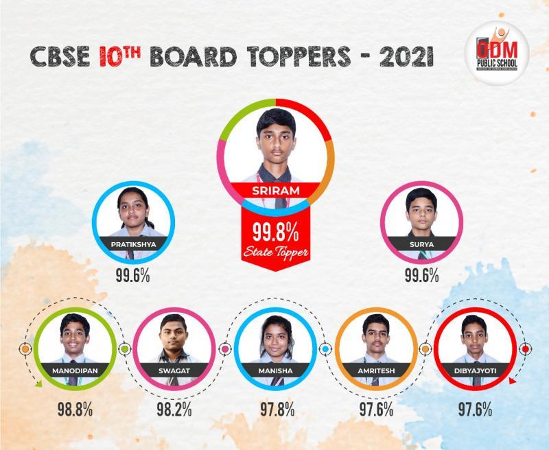 CBSE Class X Results 2021