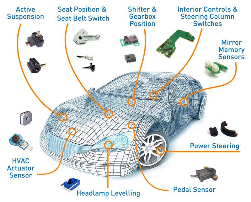 Electric Vehicle Sensors