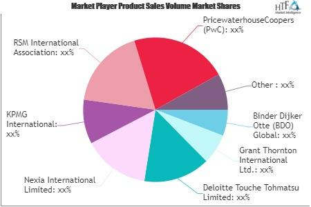 Financial Auditing Professional Services Market