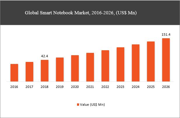 Advanced Features in Smart Notebook Propell their Demand among
