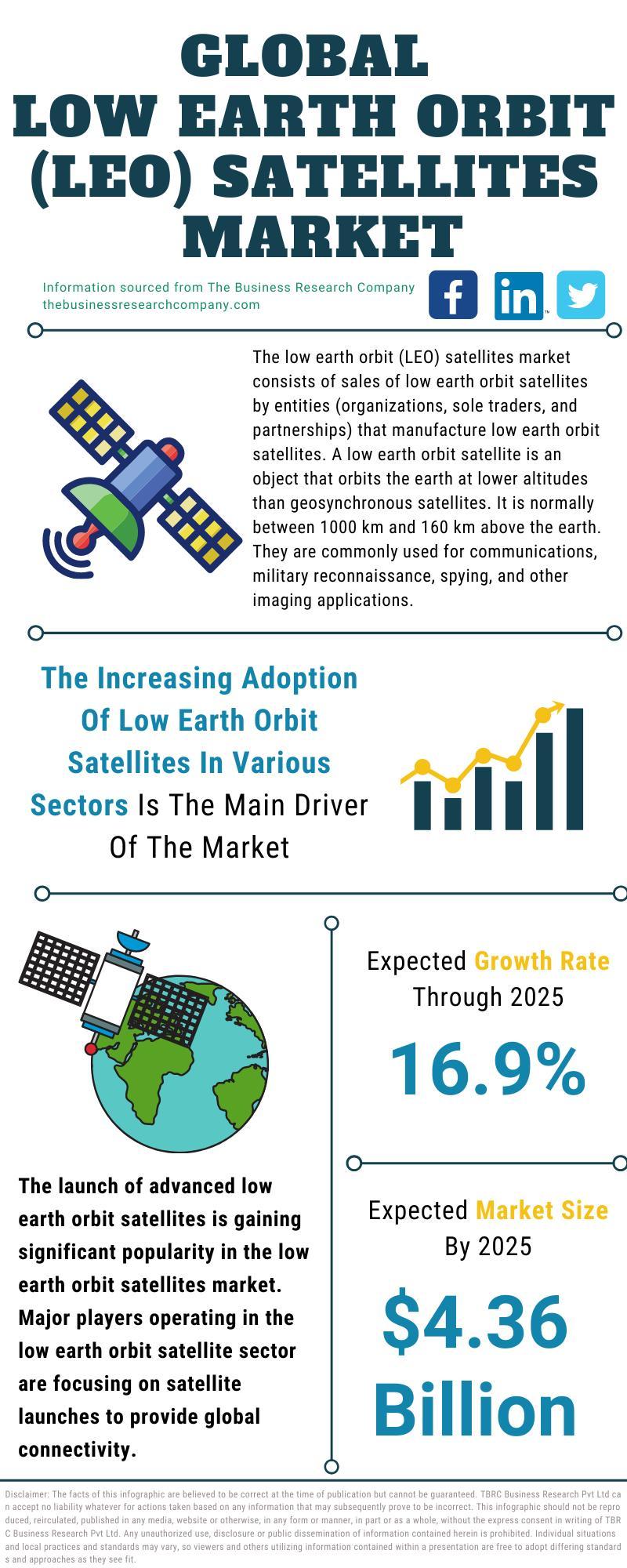Low Earth Orbit (LEO) Satellites Market
