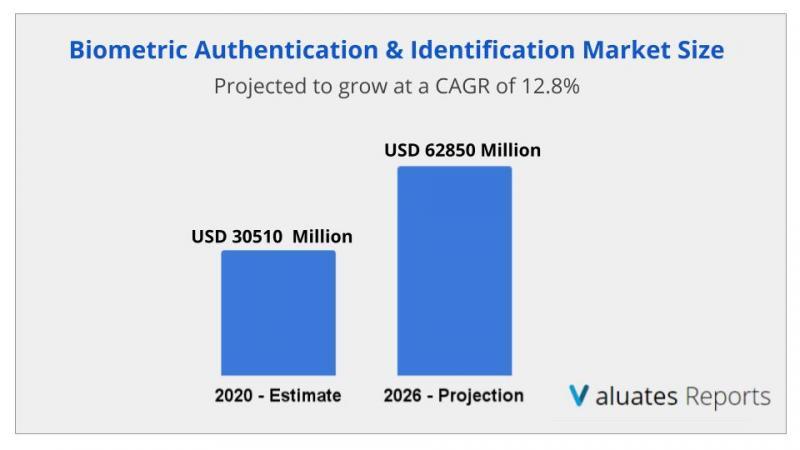 Biometric Authentication & Identification Market Size, Share,