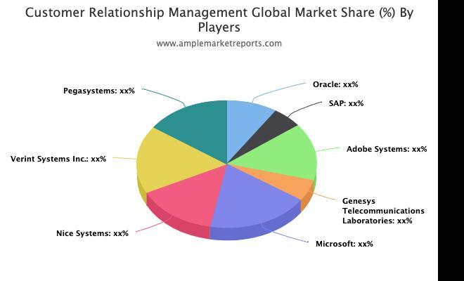 Customer Relationship Management Market