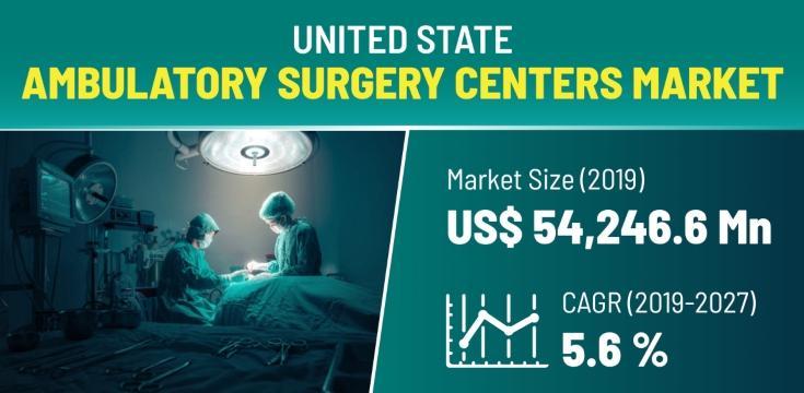 U.S. Ambulatory Surgery Centers Market