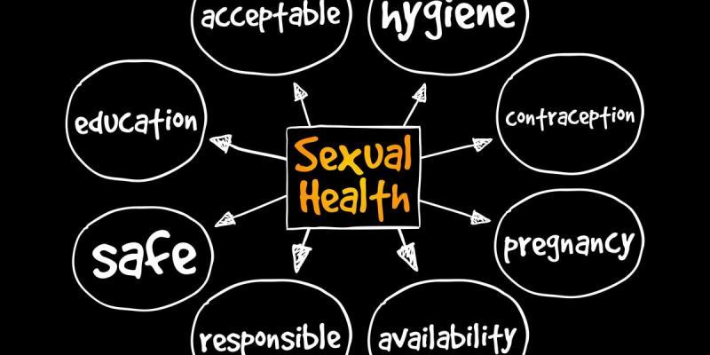 Sexual Health Market