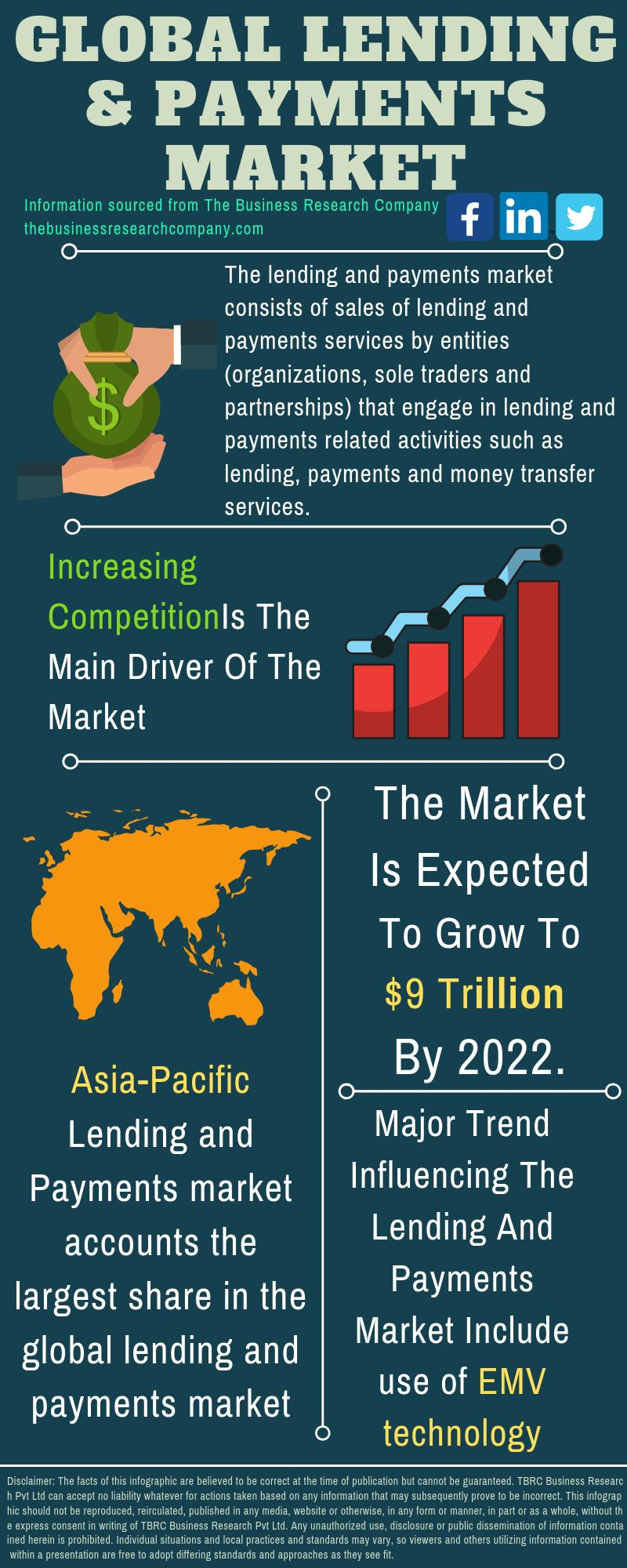 Lending And Payments Market