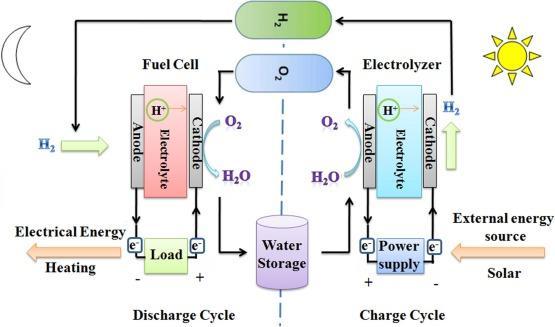 Regenerative Fuel Cell (RFC) Technologies Market