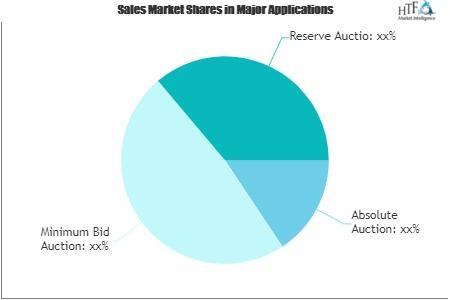 Auction Services Market