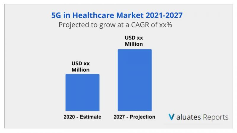 5G in Healthcare Market Size, Share, Industry Report 2021-2027
