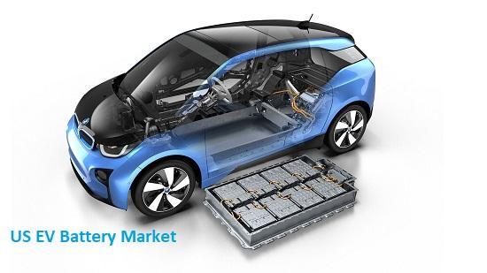 US EV Battery Market Top Key Players - Samsung SDI Co., Ltd, SK