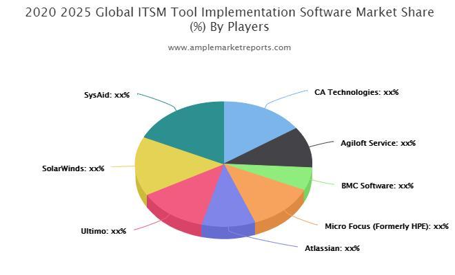 ITSM Tool Implementation Software market