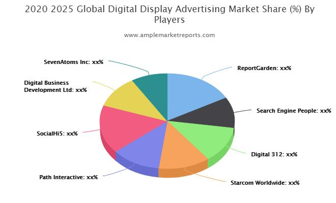 Digital Display Advertising Market