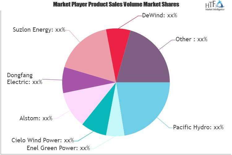 Wind Power Systems Market