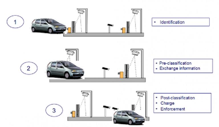 North America Automatic Tolling System Market