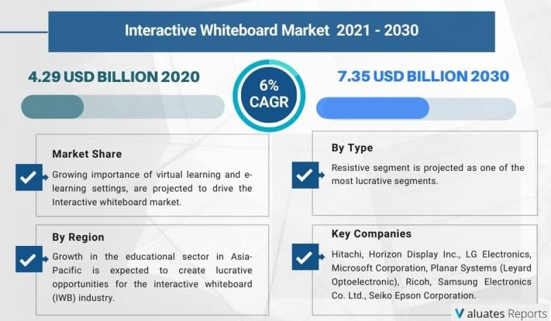 Interactive Whiteboard Market Size, Overview, Share, Growth,