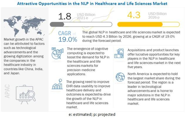NLP in Healthcare and Life Sciences Market