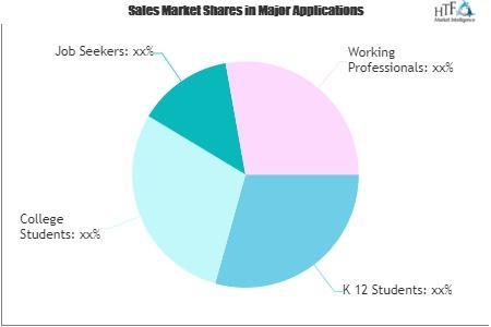 Online Learning Market