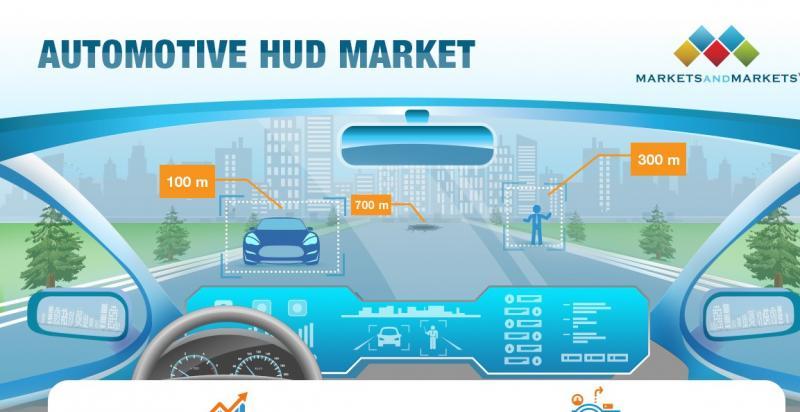 Automotive Head Up-Display (HUD) Market | MarketsandMarkets