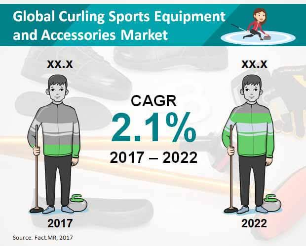Curling Sports Broom Market to Expand at a Healthy CAGR of 2.1% through 2031 - openPR