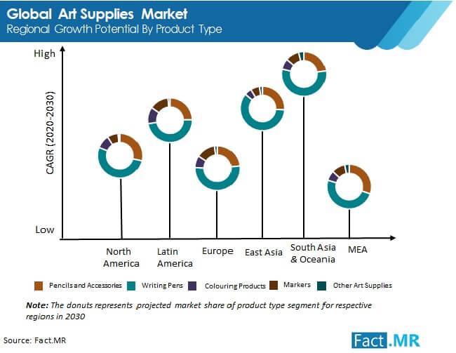 Art Supplies Market