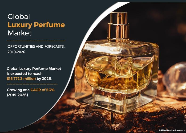 $16.8 Billion Luxury Perfume Market is Likely to Grow at 5.3% CAGR