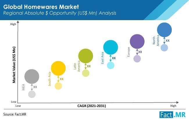 Homewares Market
