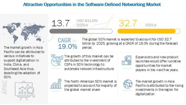 Software-Defined Networking Market