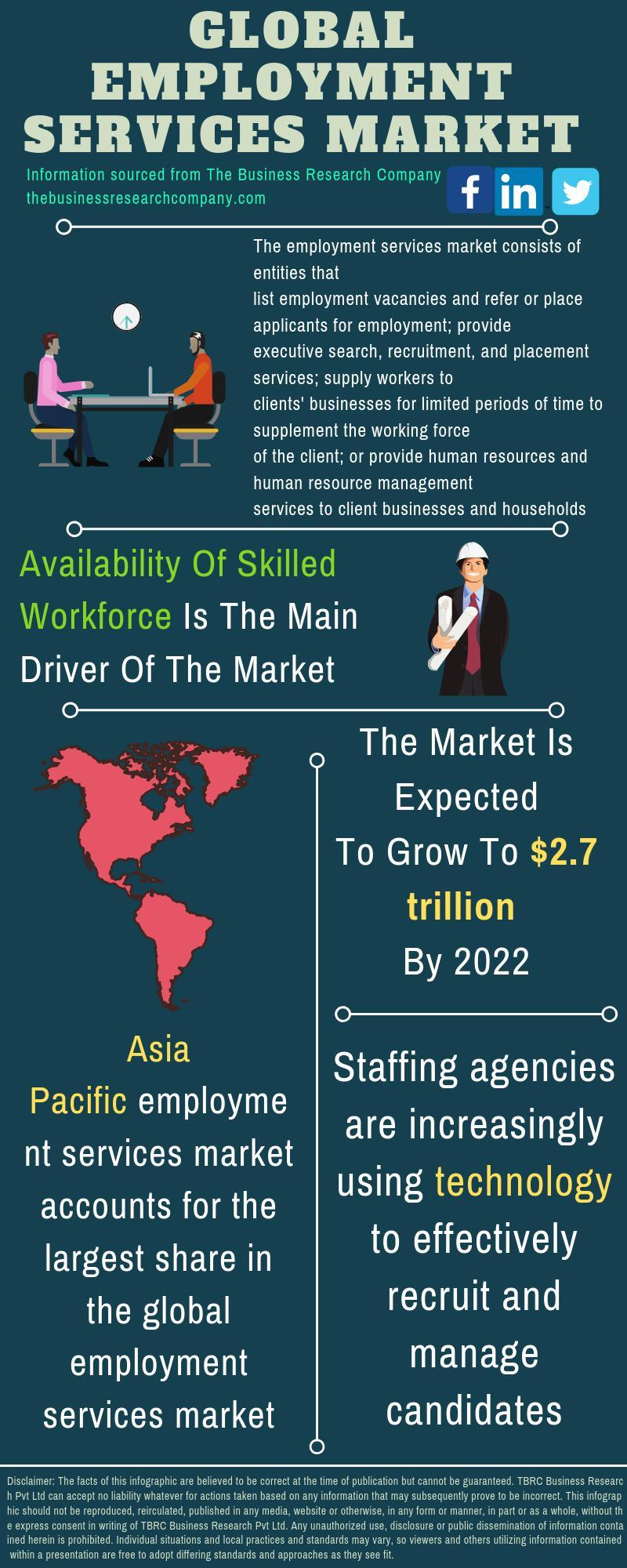 Employment Services Market