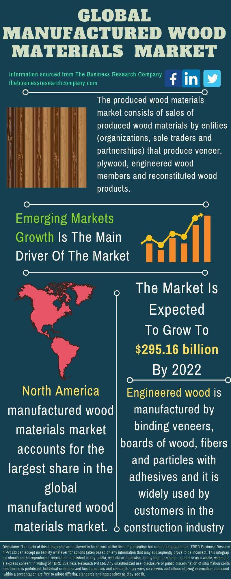 Manufactured Wood Materials Market