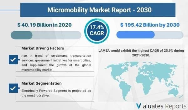 Micromobility Market Size, Share, Growth, Industry Forecast |