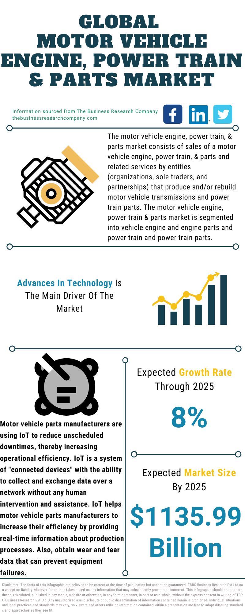 Motor Vehicle Engine, Power Train And Parts Market