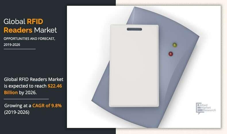 RFID Reader Market 2021-2028