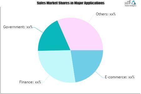 Intelligent Customer Service Market