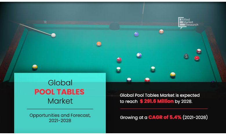Sales of Pool Tables Market to Reach $291.6 million Revenues
