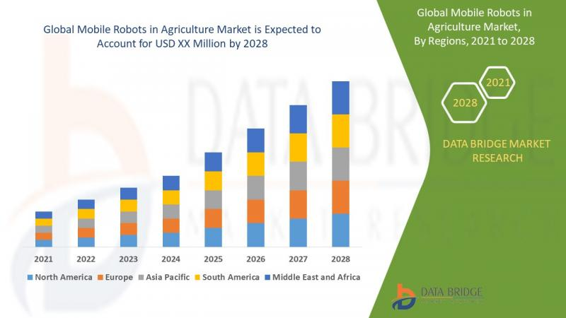 Mobile Robots in Agriculture Market