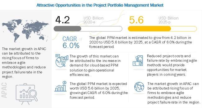 Project Portfolio Management Software Market