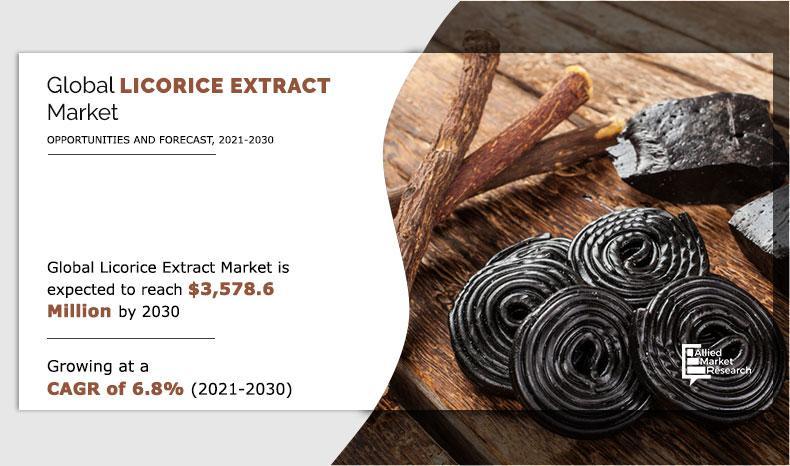 Licorice Extract Market