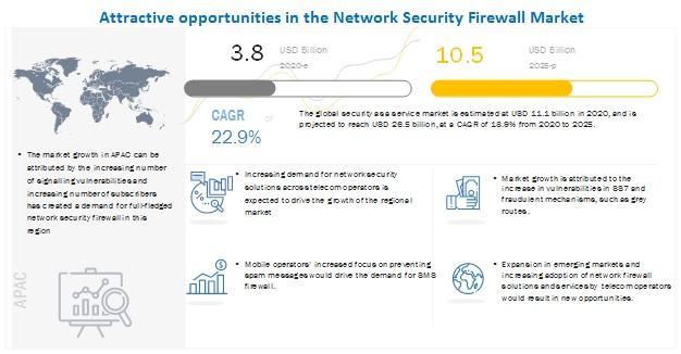 Network Security Firewall Market