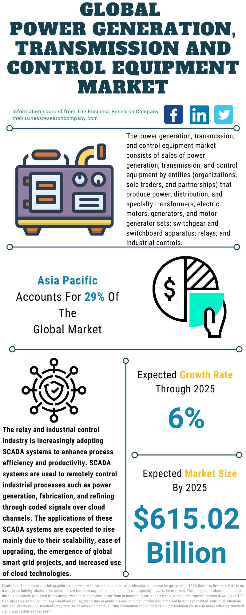 Power Generation, Transmission And Control Equipment Market