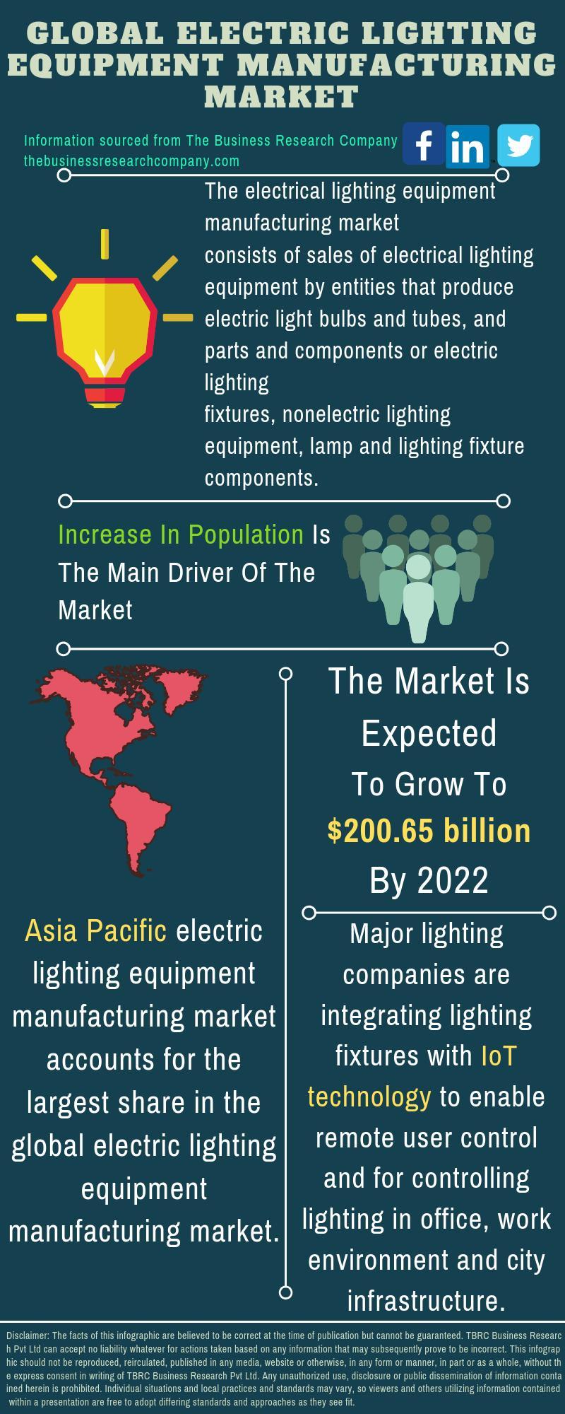 Electric Lighting Equipment Market