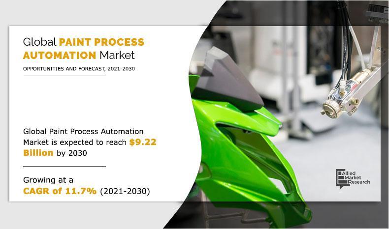 Paint Process Automation Market