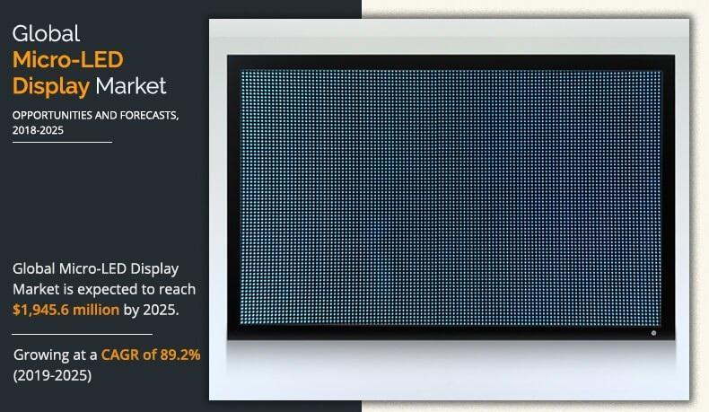 Micro-LED Display Market 2021: Development, Growth, Key