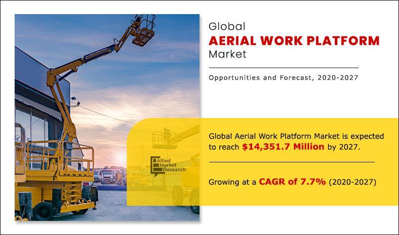 Aerial Work Platform Market